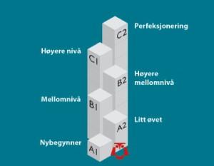 A1-C2_levels